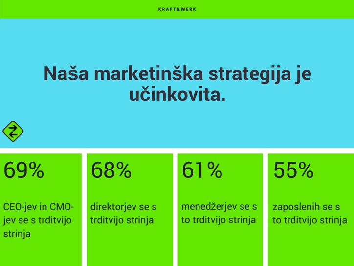 Naša marketinška strategija je učinkovita.