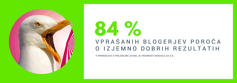 Ali pisanje bloga v letu 2018 še vedno deluje? Še vedno poročamo o dobrih rezultatih.