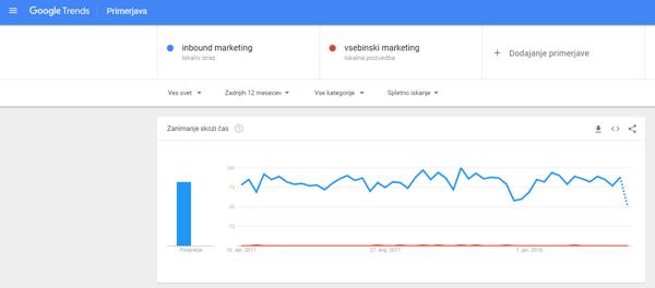 Google Trends - Kraft&Werk