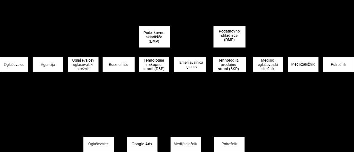 GDN-in-Programaticno-oglasevanje