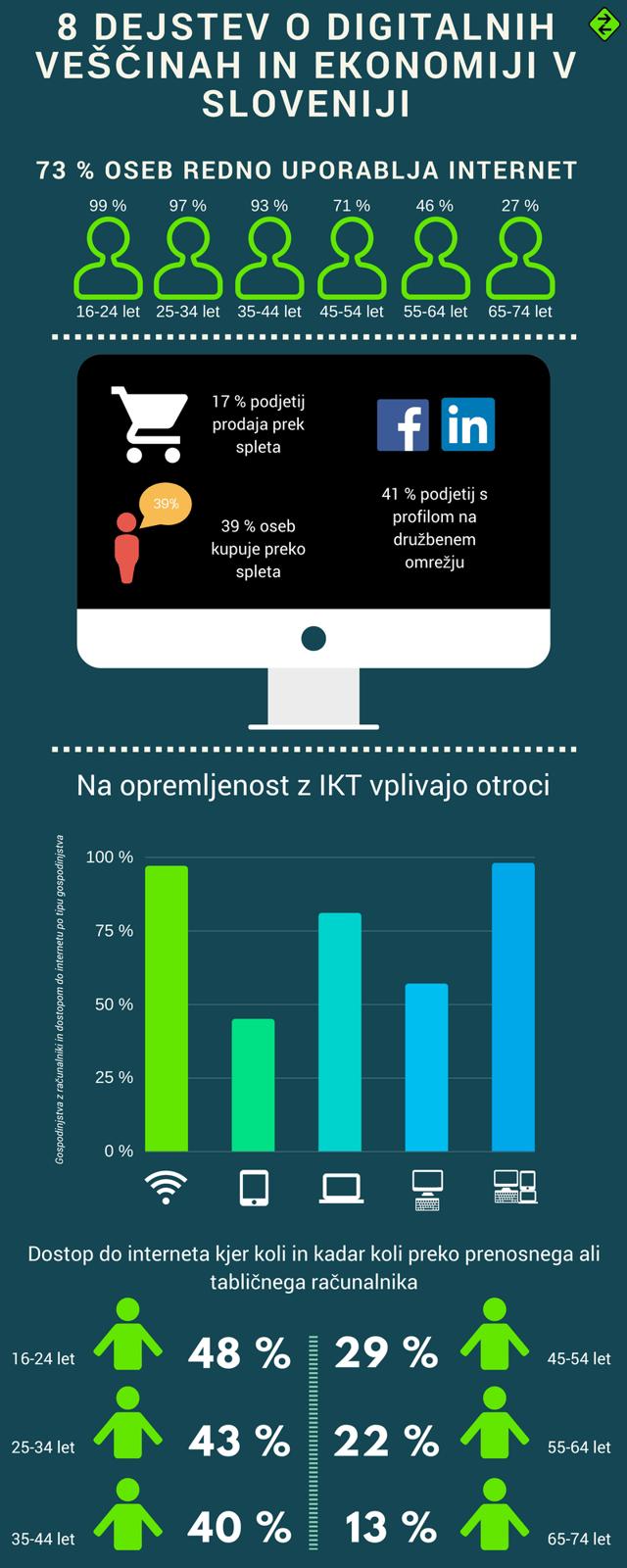 BLOG-8 dejstev o digitalnih veščinah in ekonomiji v Sloveniji - INFOGRAFIKA 1.png