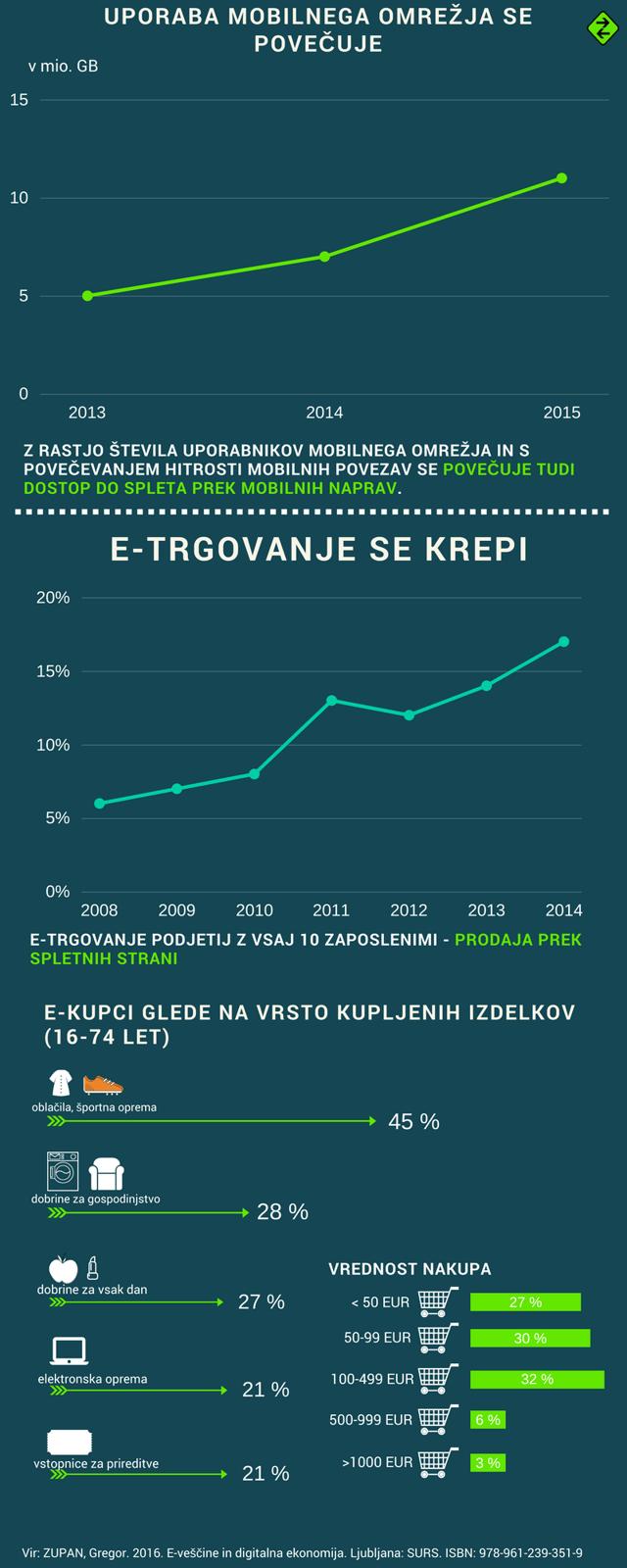 BLOG-8 dejstev o digitalnih veščinah in ekonomiji v Sloveniji - INFOGRAFIKA 2.png