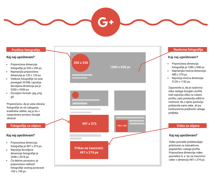 Družabna omrežja - Google+ dimenzije