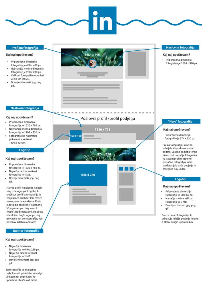 Družabna omrežja - LinkedIn dimenzije