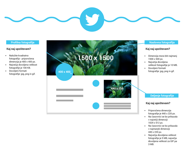 Družabna omrežja - Twitter dimenzije.png