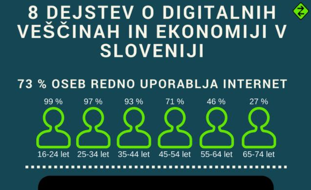 8 dejstev o digitalnih veščinah in ekonomiji v Sloveniji - Inforgrafika