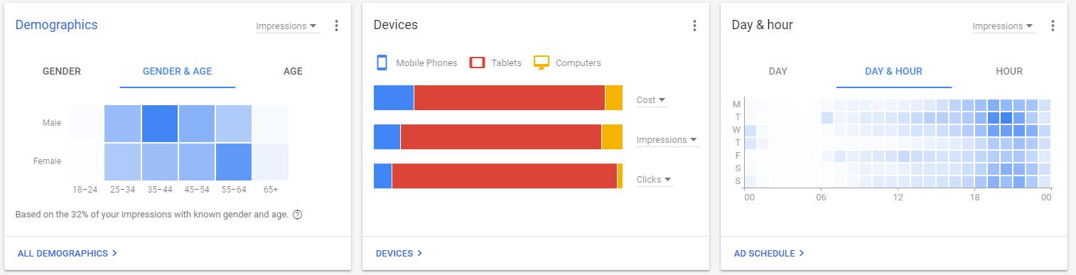 Google-ads-pregled-grafi